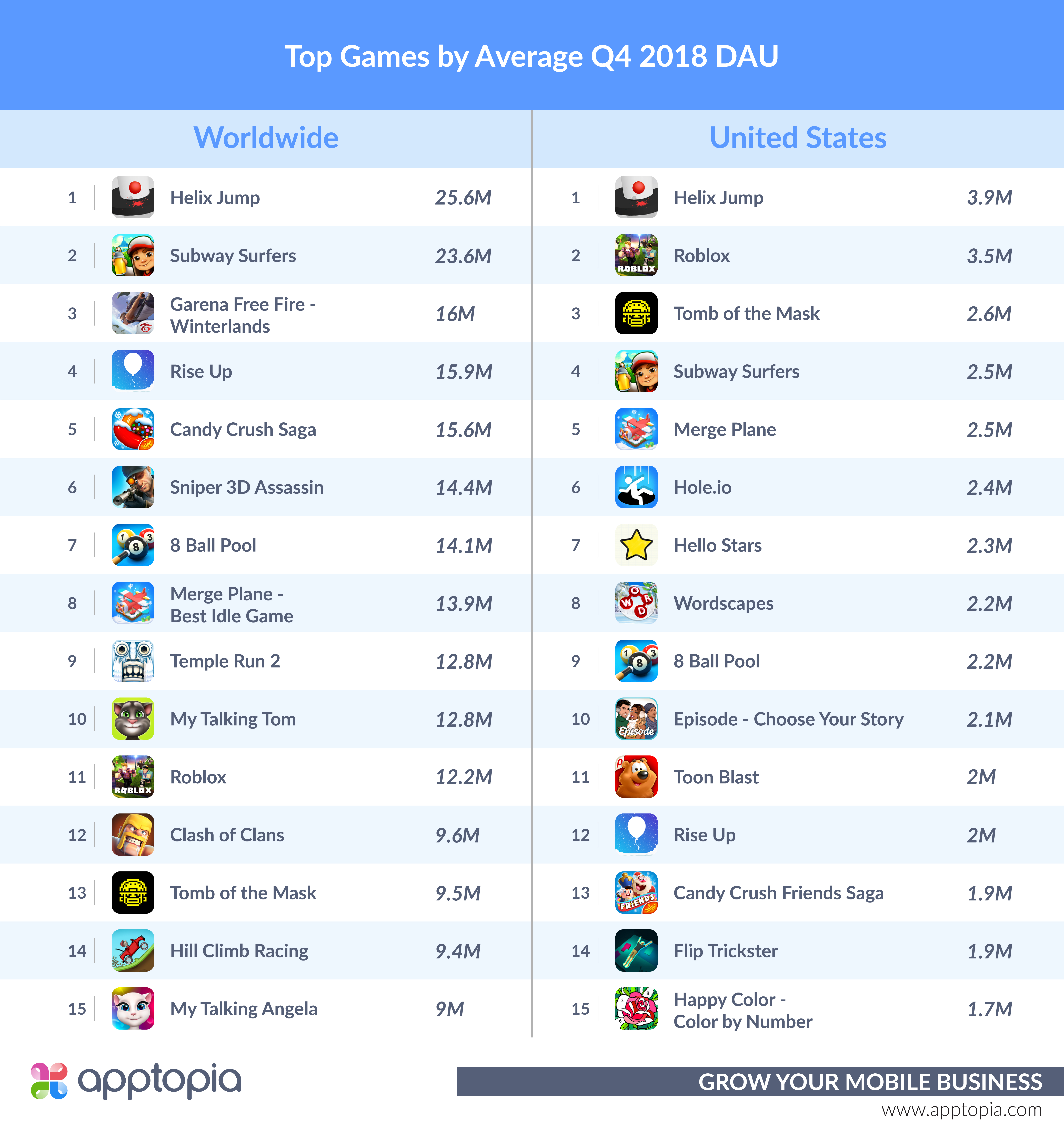 Q4 Avg. DAU Games
