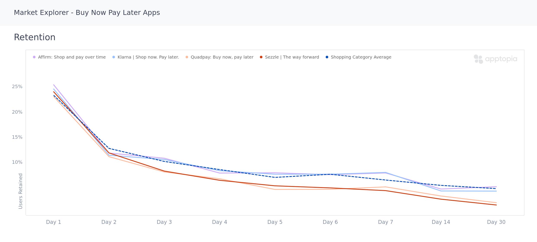 Retention comparison of popular buy now pay alter apps in Apptopia Market Explorer