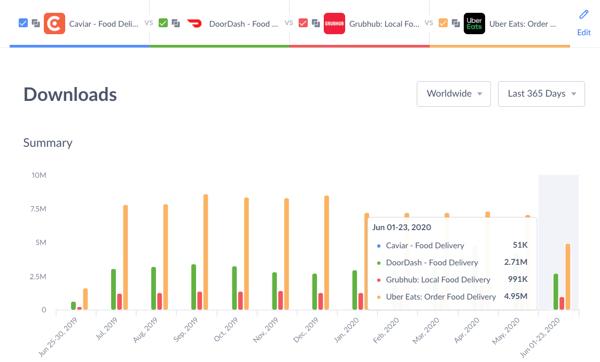 Apptopia food delivery app downloads