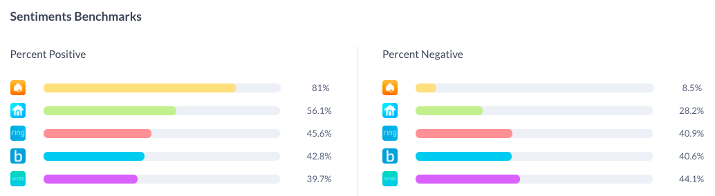 Apptopia Review Analysis Sentiment Benchmarks