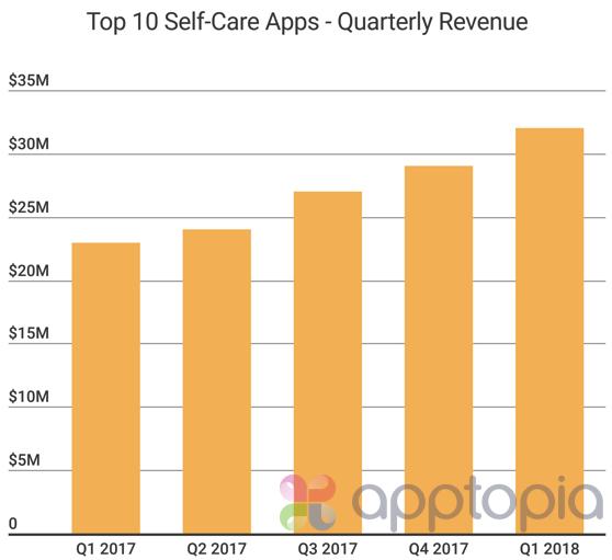 Self-care revenue