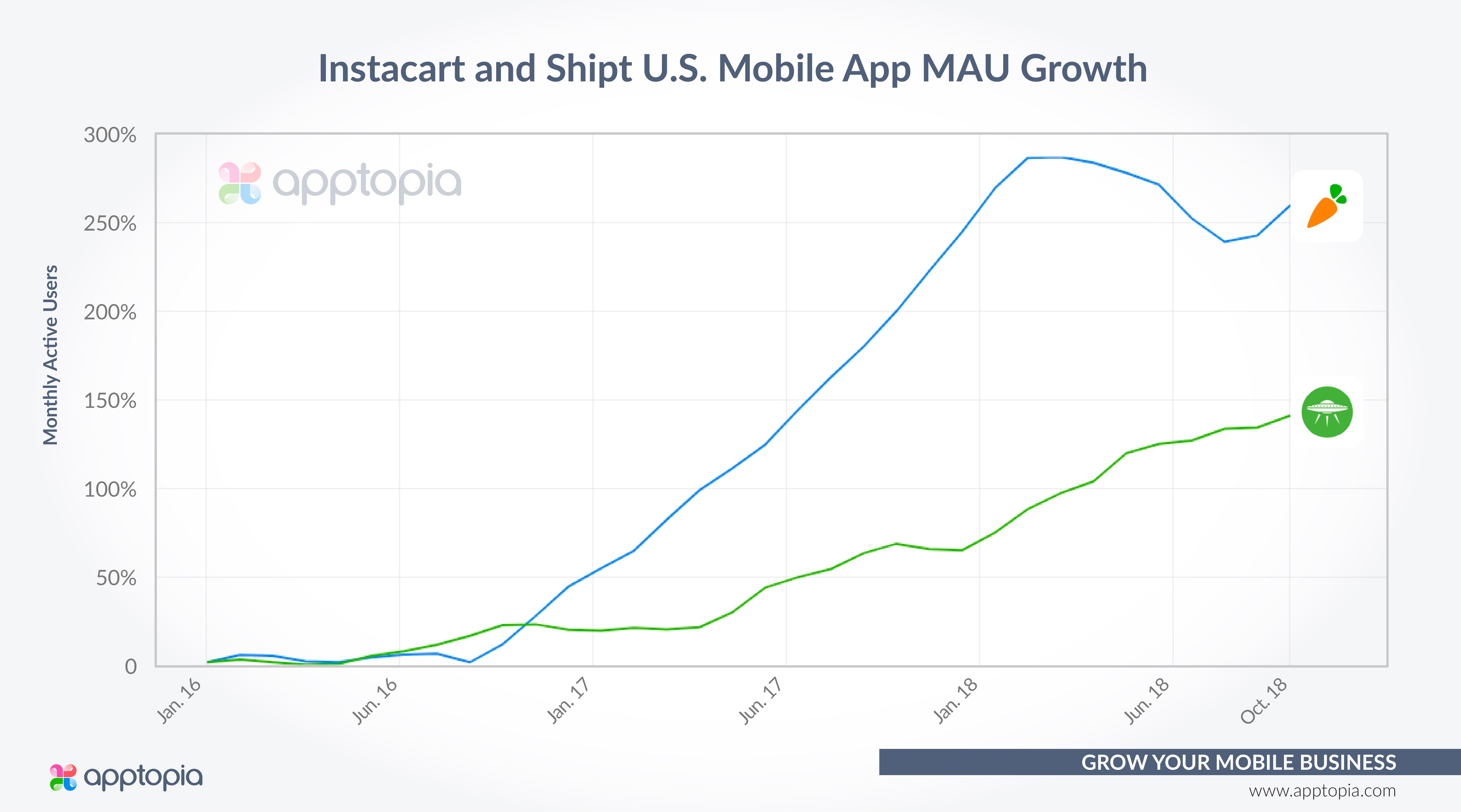 Shipt_Instacart MAU Growth
