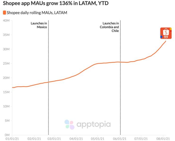 Shopee app MAU in LATAM