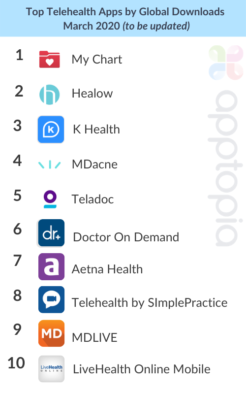 Top Telehealth Apps by Global Downloads - March 2020