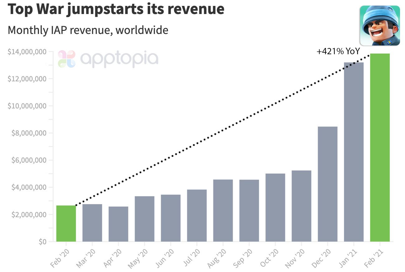 Top War IAP Revenue