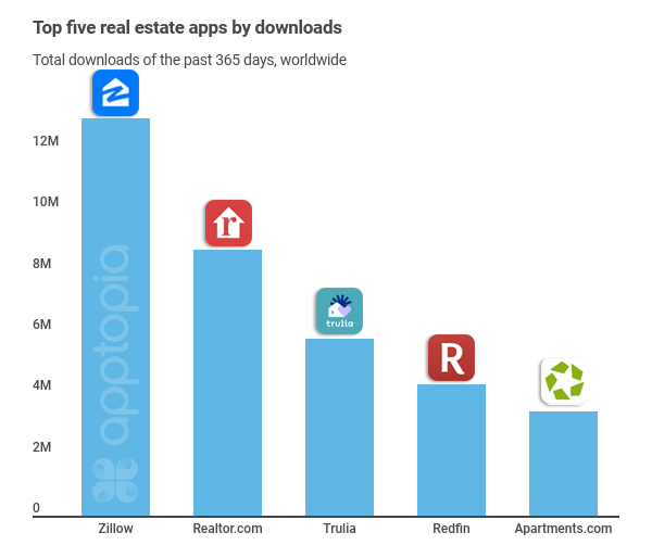 Top real estate apps bydownloads
