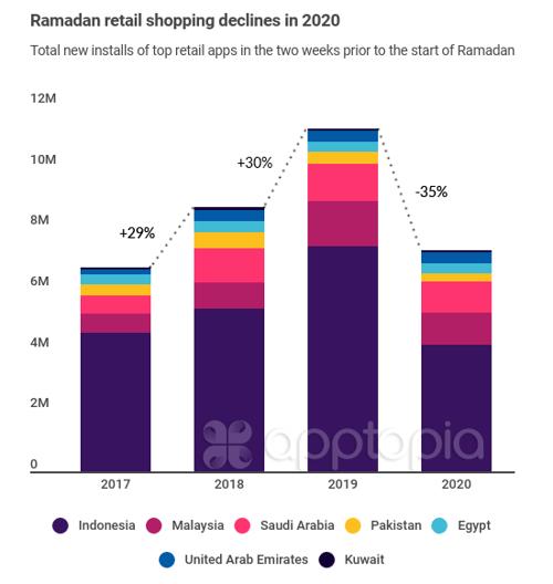 Ramadan retail shopping declines in 2020