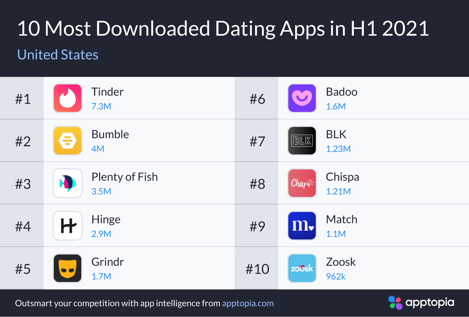 most downloaded US dating apps H1 2021
