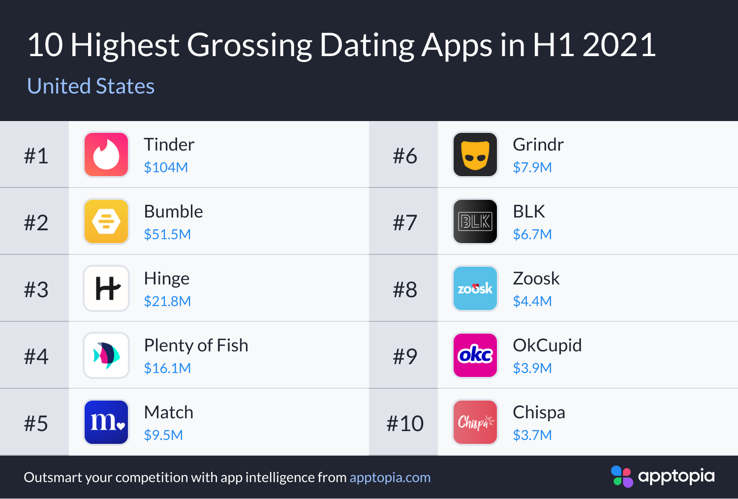 highest grossing US dating apps H1 2021