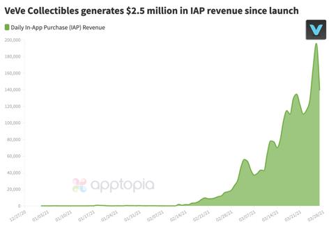 VeVe Collectibles IAP revenue
