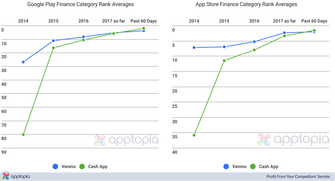 Venmo + Cash Rank Yearly Averages 2.png