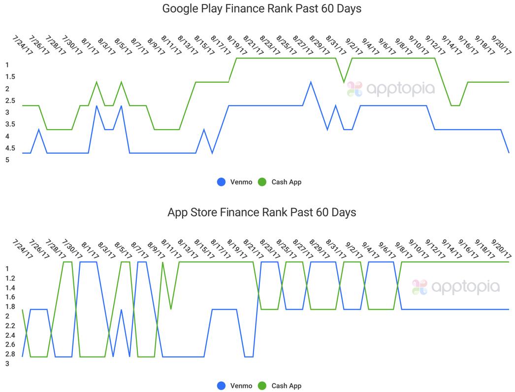 Venmo_Cash App_60 Day Rank.png