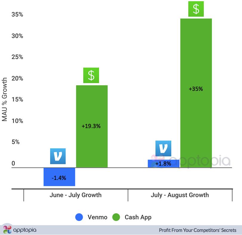 Venmo_Cash App_MAU Growth.png