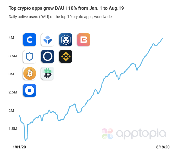 Version 2 of top crypto apps