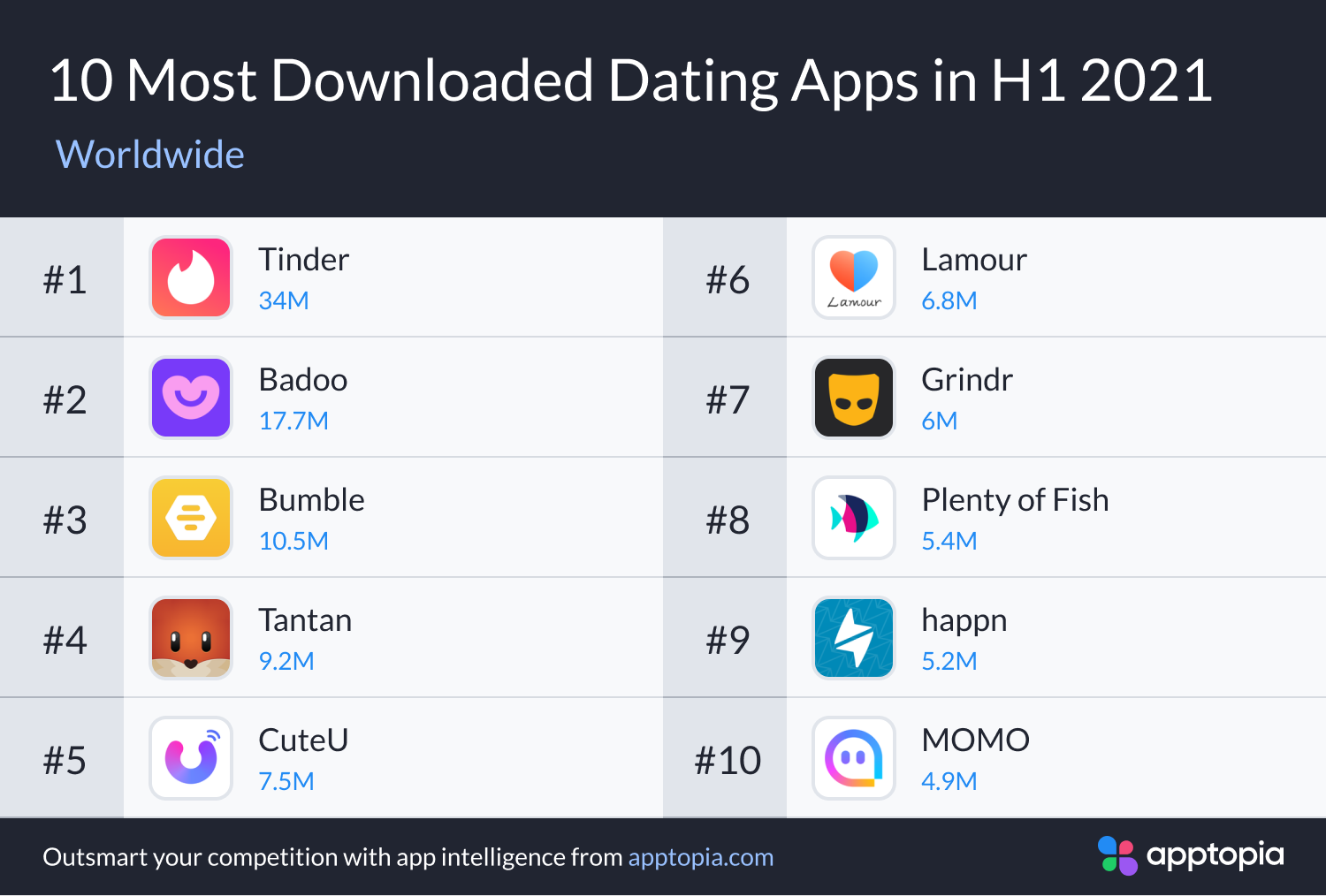 most downloaded dating apps H1 2021