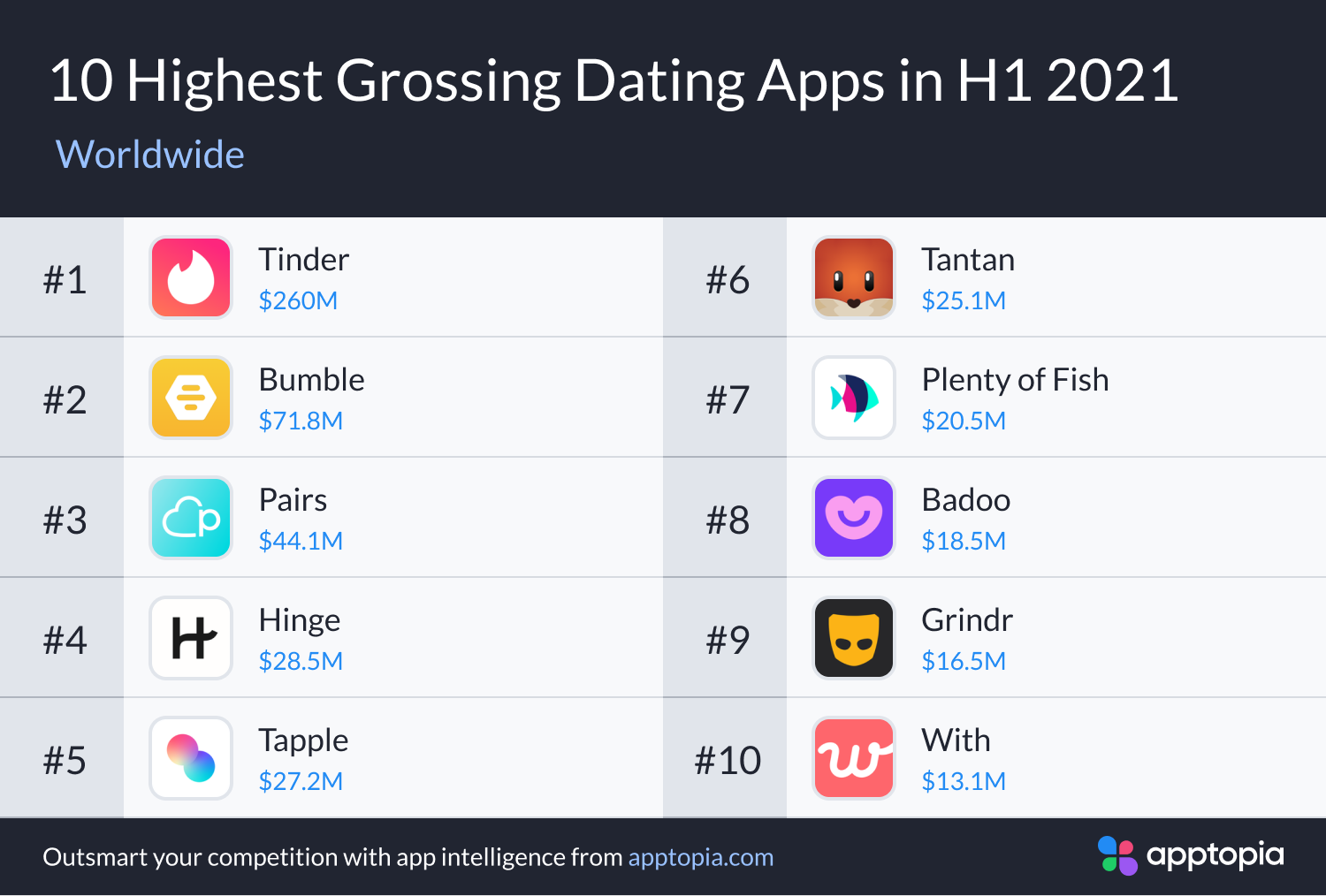 highest grossing dating apps H1 2021