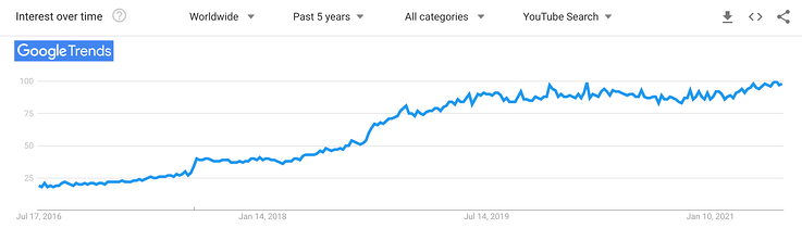 YouTube search trend ASMR