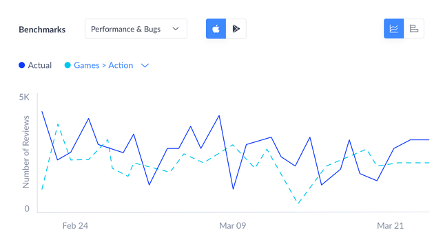 Netgear Nighthawk reviews market benchmark