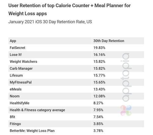 calorie-counters-retention copy