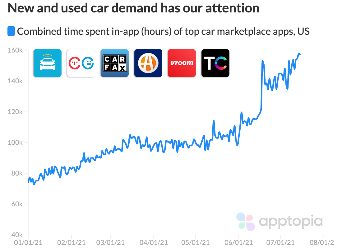 Car marketplace time spent in app increasing