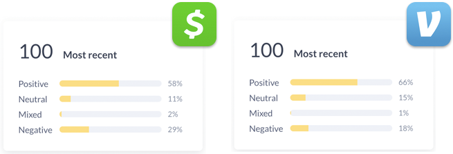 Venmo has a higher percentage of positive reviews than Cash App