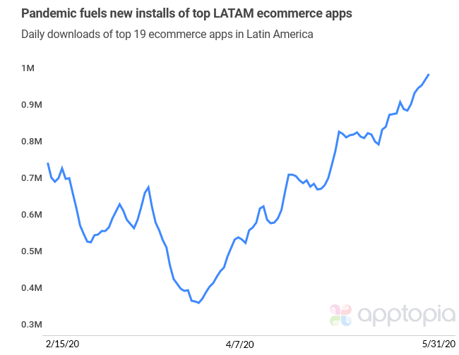 pandemic's impact on LATAM ecommerce apps