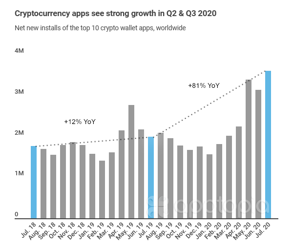 crypto apps YoY downloads growth