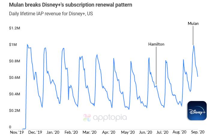 d-lifetime-daily-revenue (2)