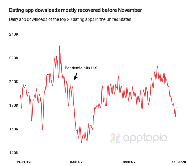 dating-app-downloads-1