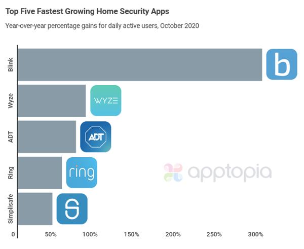 dau growth security apps