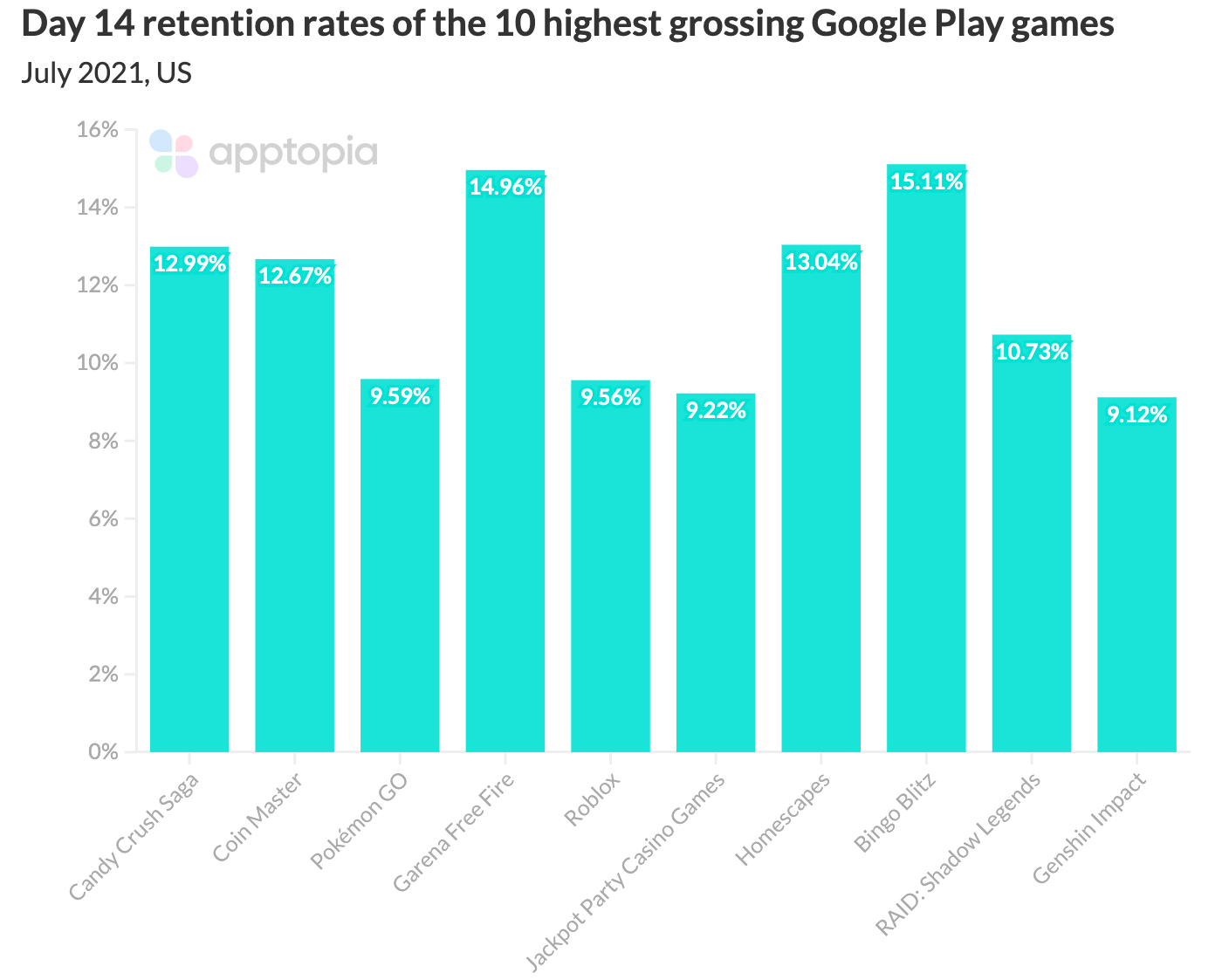 day 14 retention rates of the highest grossing google play games