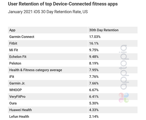 device-connected-retention-1