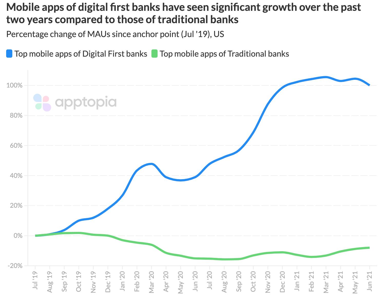 challenger banks vs traditional banks