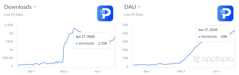downloads and DAU of programming hub