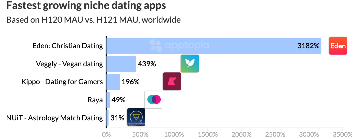 fastest growing niche dating apps
