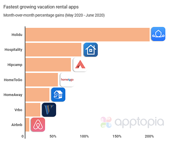 Apptopia  vacation rental apps