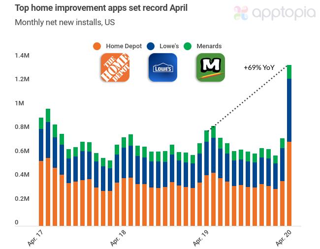 Home improvement apps set record April