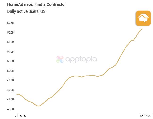 HomeAdvisor app grows active users