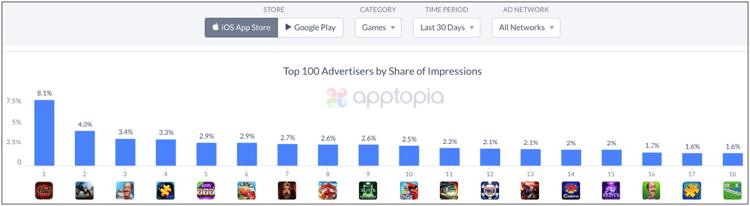 iOS Top Advertisers.png