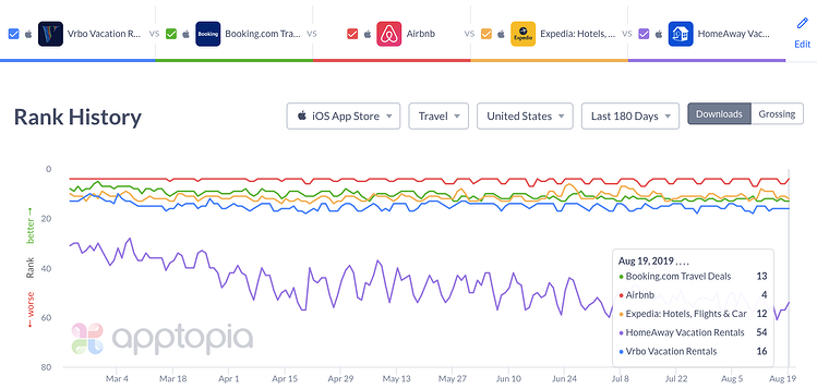 iOS rank airbnb