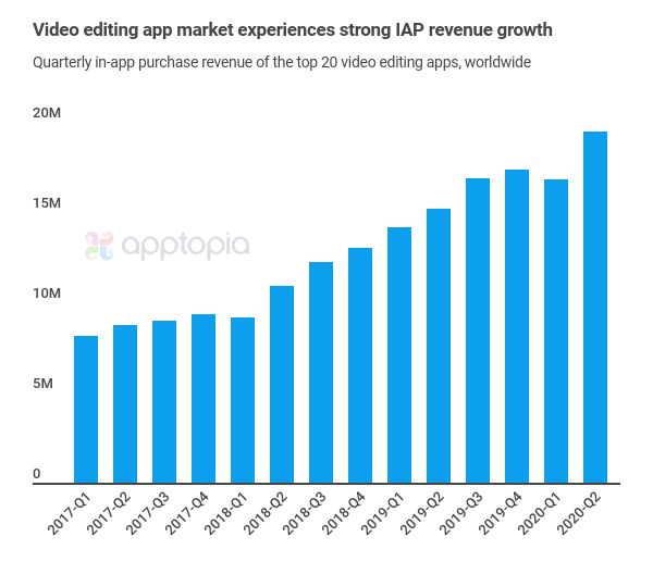 iap-revenue-video-apps