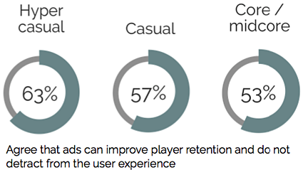 improve retention by category