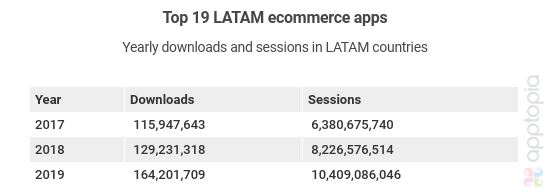 downloads and sessions of top LATAM ecommerce apps
