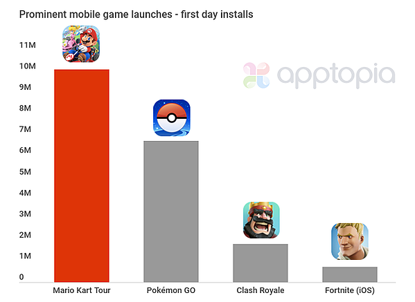 The Nintendo game topped 10.1M downloads upon release Apptopia