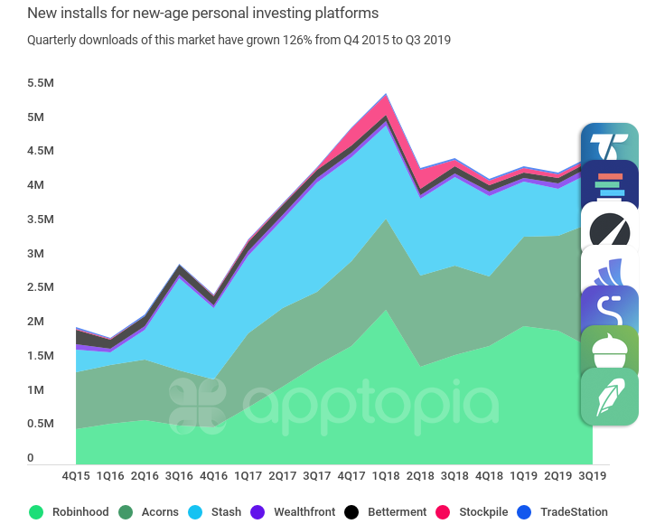 Robinhood now has more mobile monthly active users than the top legacy providers combined