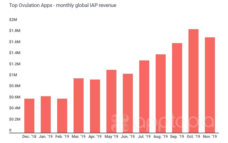 ovulation-iap-revenue