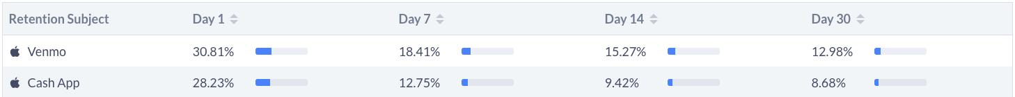 Venmo has better user retention than Cash App