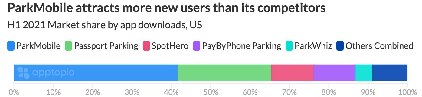 parking app market share