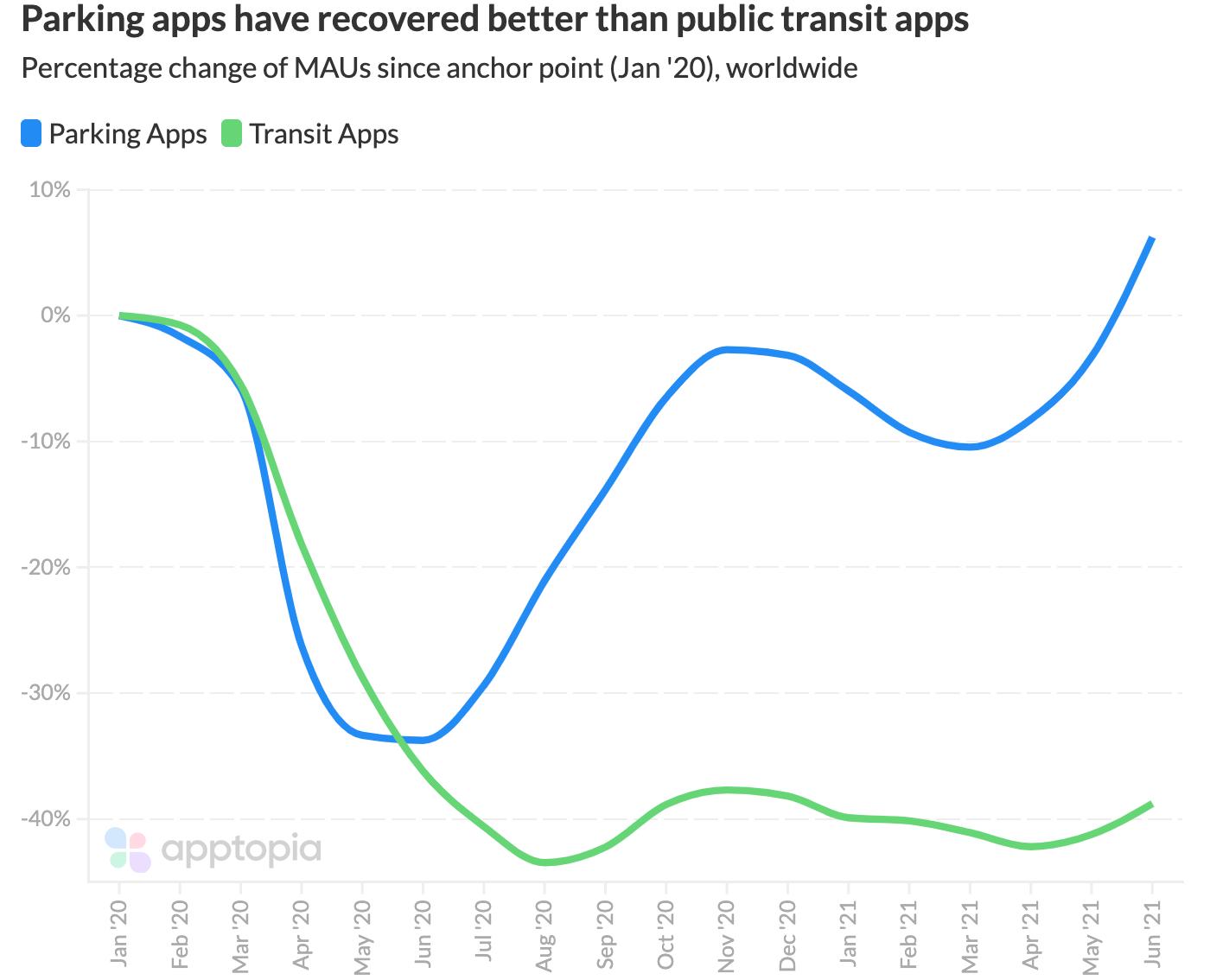 parking apps vs. publci transit apps