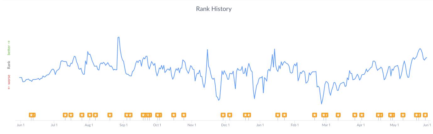 rank-history